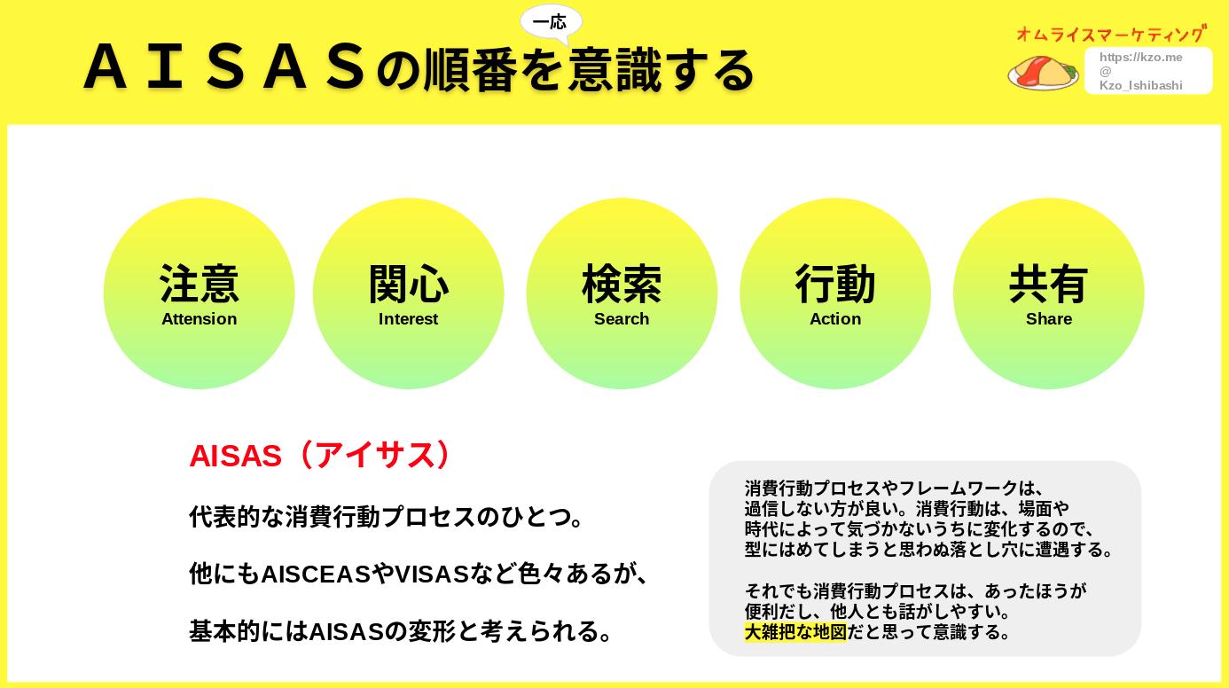 消費行動モデルAISAS
