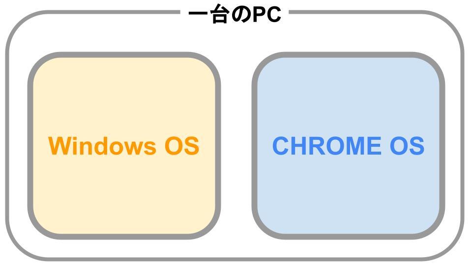 CHROME OS とWINDOWSのデュアルブート